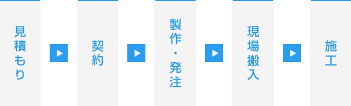 見積もり→契約→製作・発注→現場搬入→施工
